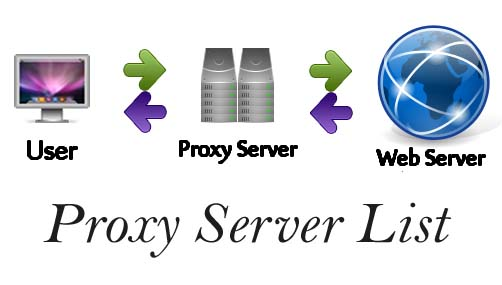 Best-Free-Proxy-Server-List